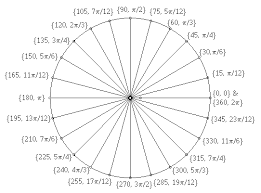 360 Degree Pie Chart Degree Radian Circle