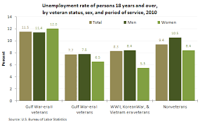 2010 Us Military Pay Chart Unemployment Rates Of Veterans 2010 The Economics Daily