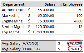average salary calculator weighted average in excel formulas to calculate weighted averages