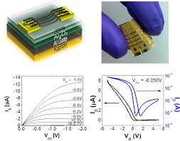 kagan research group schematic and photograph of nanowire transistors assembled by electrophoresis and fabricated on flexible kapton substrates to form in this example