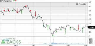 Marathon Oil Stock Quote Classy Marathon Oil Stock Quote Stunning In Store For Marathon Oil Mro This