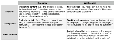 strengths and weaknesses examples fig 2 overview of strengths and weaknesses with examples of
