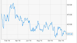 Why Chipotle Stock Tumbled 21 In 2016 Nasdaq