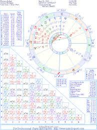 The Natal Chart Of Florence Ballard