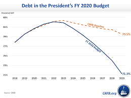 Budgeting Tools 2020 An Overview Of The Presidents Fy 2020 Budget Committee