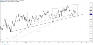 Dxy Chart Us Dollar Outlook Euro Dxy Charts More