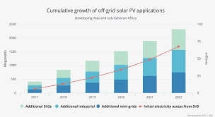 Solar Energy Chart 7 Charts Solar Leads The Way As Renewables Grow Faster