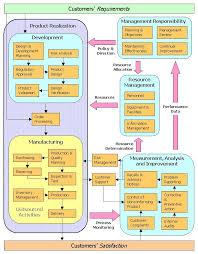 As9100 Process Flow Chart Memorable Process Design Program Chart As9100 Process
