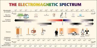 Infrared Light Spectrum Wavelength Chart Infrared Sauna Dangers Emf Dangers Of Home Infrared Saunas