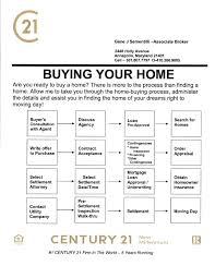 Home Buying Process Gene J Sementilli