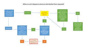 Uci My Chart Alcohol