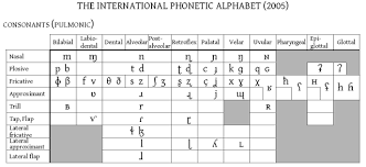 Linguistics For Language Learners What Is The Ipa
