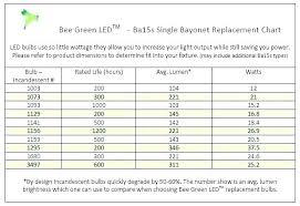 Hid Lumens Chart Led Light Bulb Brightness Chart Beyondmarketinginc Co