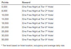 Wyndham Points Chart Will The Next Wyndham Card Come With 3 Free Nights