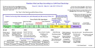 7 Churches Of Revelation Chart 59 Judicious 7 Year Tribulation Chart