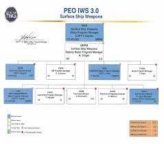Navsea Peo Iws Organization Chart Naval Sea Systems Command