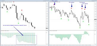 Торгую опционами по своему индикатору