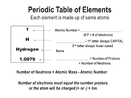 Atoms and Elements Molecules and Compounds A Review For U Pages ...
