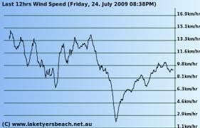 Interpreting Wind Direction Maps