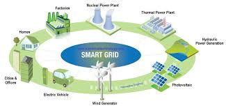 what exactly is a smart grid smart grid applications what is exactly a smart grid and their operations