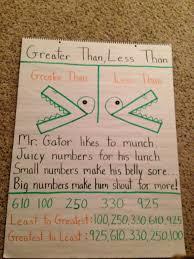 Greater Than Less Than Second Grade Math First Grade
