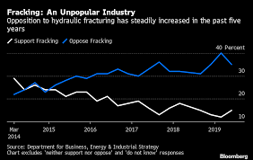 Unturned No Chart Found Frackers In U K Get Fresh Hope Government Will Loosen Rules