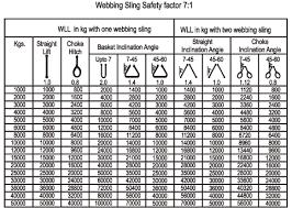Wire Rope Lifting Capacity Chart 78 Rare Steel Choker Load Chart