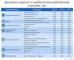 Рынок труда в Украине Сколько ты стоишь