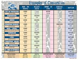 Bible Conversion Chart Bible Chart On Examples Of Conversions Forthright