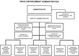 Drug Enforcement Administration Ballotpedia