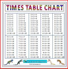 16 Times Table Chart Large Multiplication Charts Times Tables