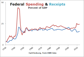 Federal Spending As A Percentage Of Gdp Historical Chart Obamas Spending Inferno Or Not Factcheck Org