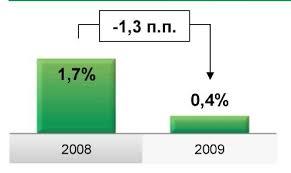 Общая характеристика ОАО Сбербанк России Реферат страница  Следствием снижения прибыли за 2009 год стало снижение показателей рентабельности Группы показатели roa и roe снизились рис 1 и рис 2