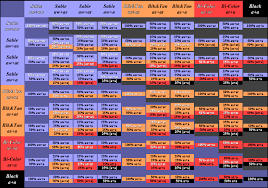 Hair Color Dominance Chart Ehret German Shepherds Breeding Announcements Human Hair