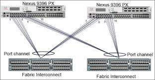 cisco ucs integrated infrastructure for big data sap hana figure