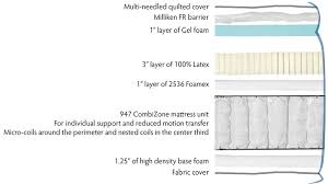 we encourage anyone looking at our s to print out our specification sheets go to other mattress s and compare