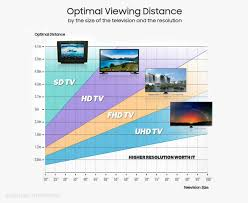 size and viewing distance samsung