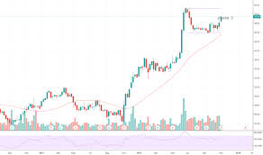 True Religion Stock Chart Fox Stock Price And Chart Nasdaq Fox Tradingview