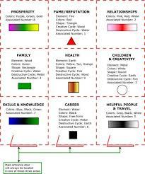 water feng shui element infographics. BrandMe - Feng Shui Bagua Map Water Element Infographics T