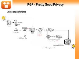Pretty Good Privacy Pgp Pretty Good Privacy Bank Of America 500 Live Stream