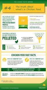 Poultry Feed Chart Chicken Feed Whats In It Acmf
