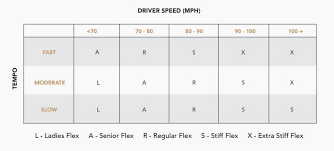 Club Head Speed Shaft Flex Chart Pin On Junior Golf Equipment And Training
