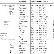 Activity Series Of Metals Chart 4 4 Oxidation Reduction Reactions Chemistry Libretexts