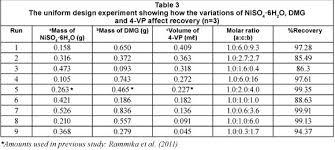 Metal Density Chart G Ml Optimal Synthesis Of A Ni Ii Dimethylglyoxime Ion Imprinted