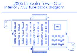 lincoln town car 2005 interior fuse box block circuit breaker 2004 lincoln aviator fuse box diagram at Lincoln Fuse Box Diagram