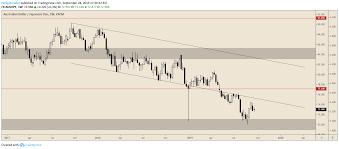 Aud Jpy Chart Aud Jpy Heading Lower In Bearish Channel As Yield Spread