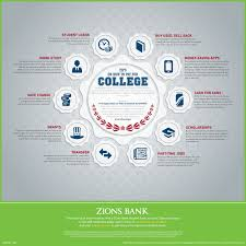 infographic tips on how to pay for college zblog the zions paying for college infographic