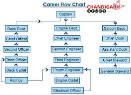 Gp Rating Career Flow Chart Top 5 Merchant Navy Coaching Institutes In Chandigarh