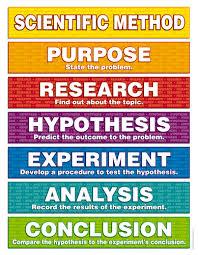 Scientific Method Chart Of Steps Pin On Academic Skills Writing