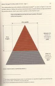 Genesis 1 And 2 Venn Diagram Amazing Geometrical Symmetry Of Genesis 1 1 And John 1 1
